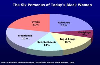 Lattimer-communications-six-personas-black-woman-2008